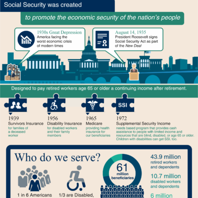 What is Social Security Infographic