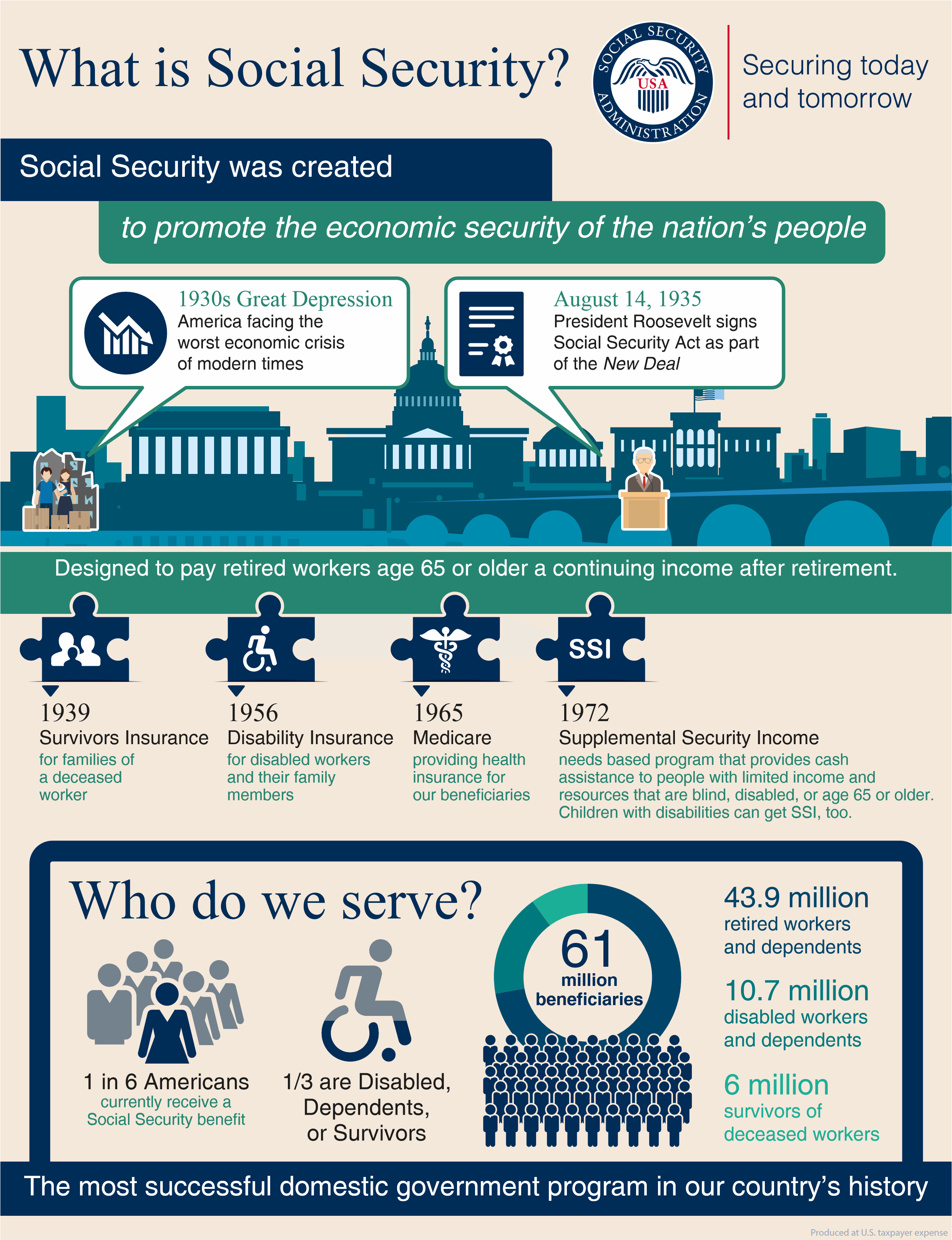 what is social security info-graphic