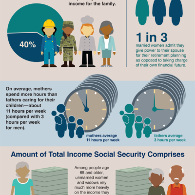 Social Security Is Important To Mothers Infographic