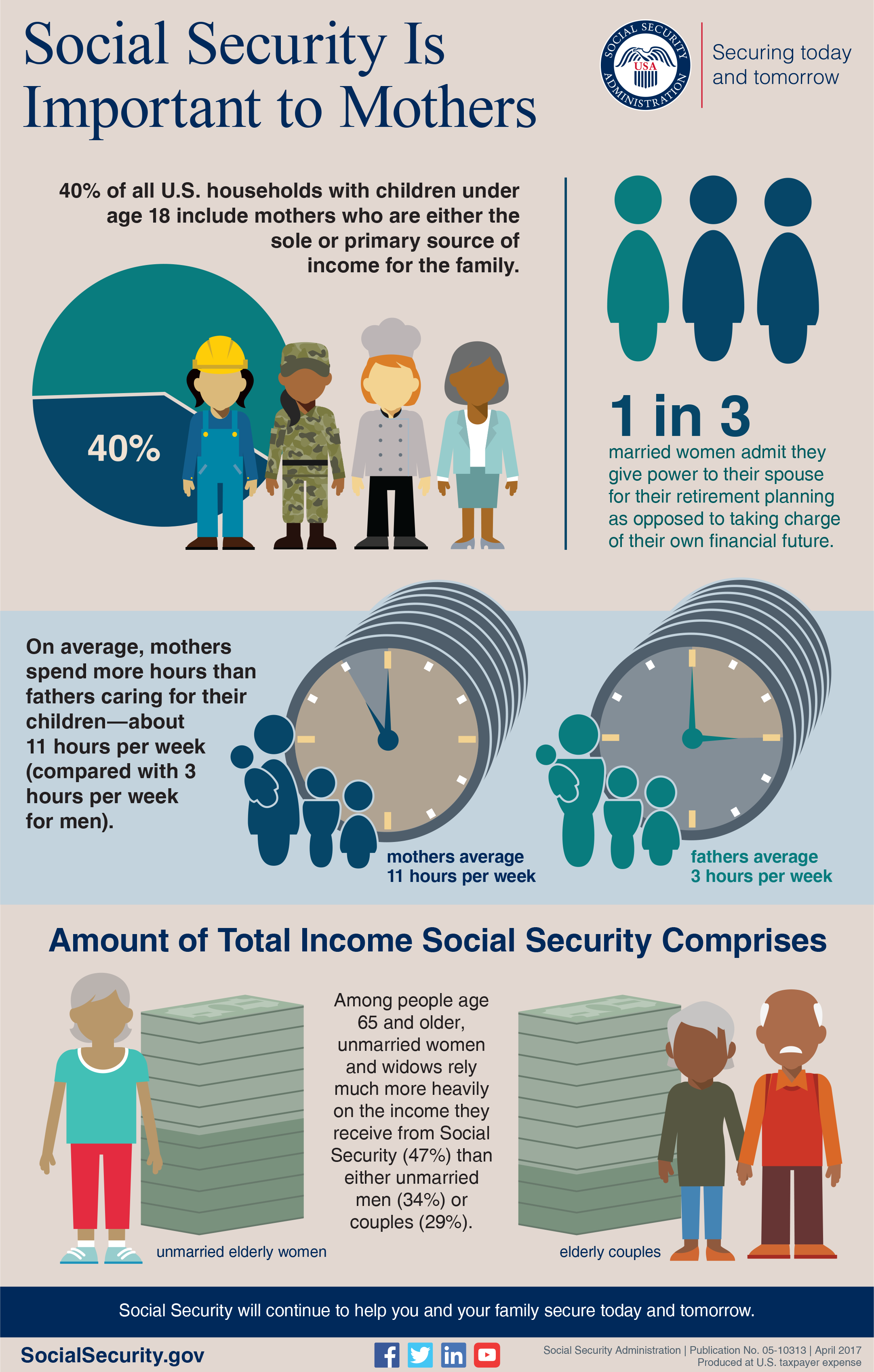 Social Security Is Important to Mothers, S S A Publication 05-10313, Infographic