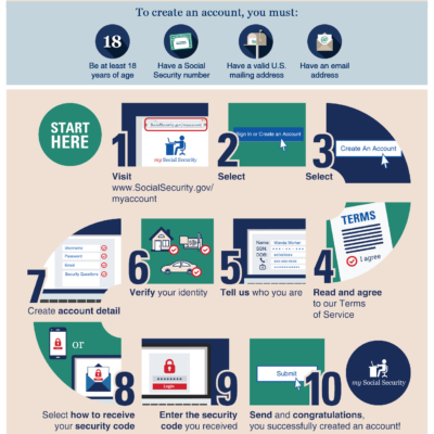 How to create a my Social Security account, S S A Publication 05-10378, Infographic