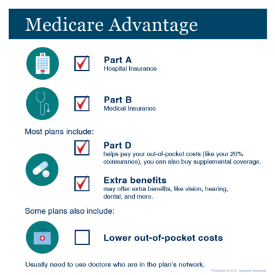 Medicare Advantage Blog Infographic